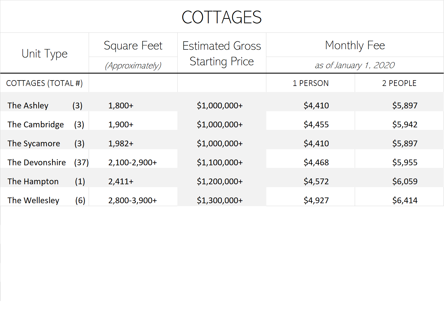 Cottages Monthly Fees
