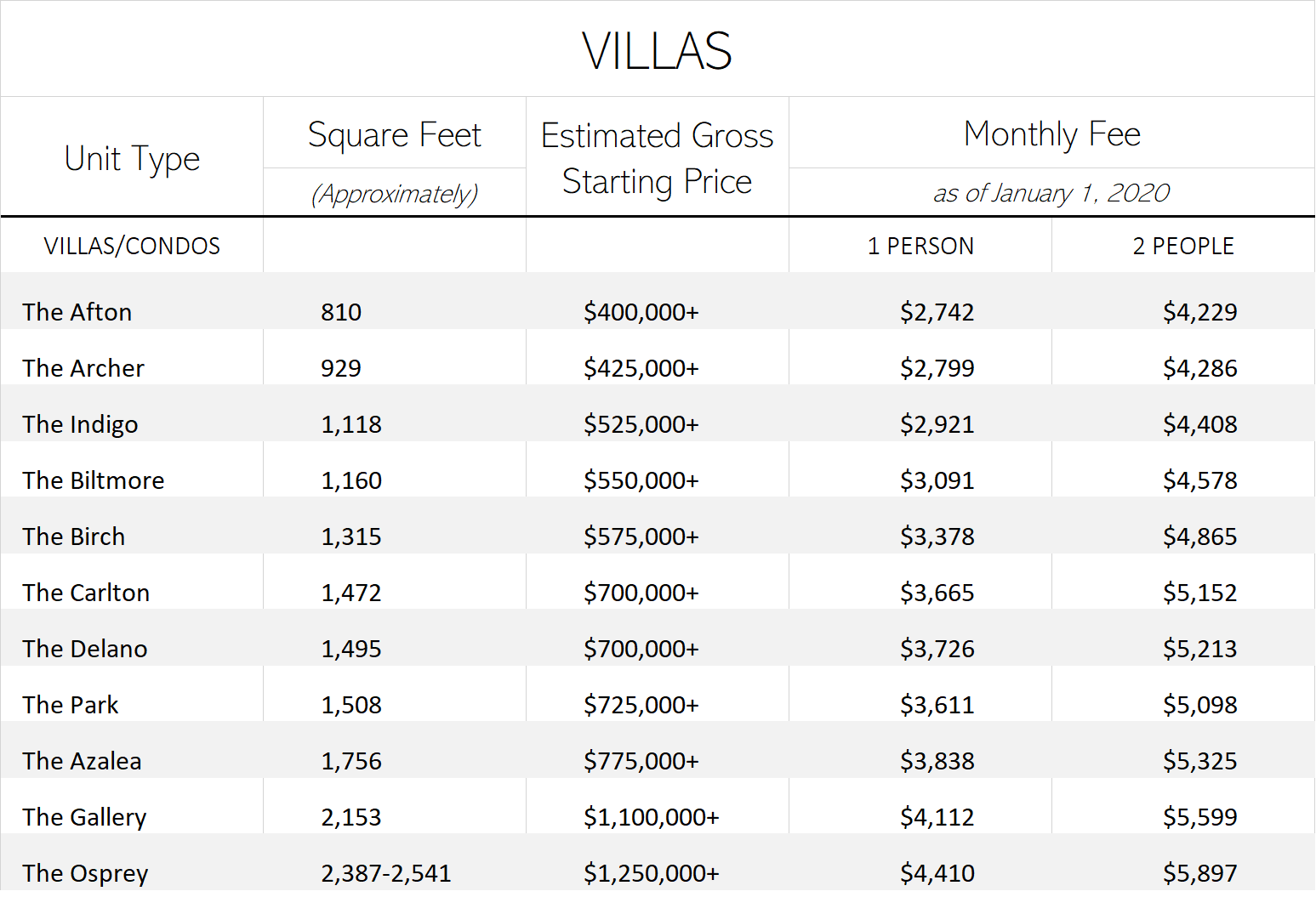 Villas Monthly Fees